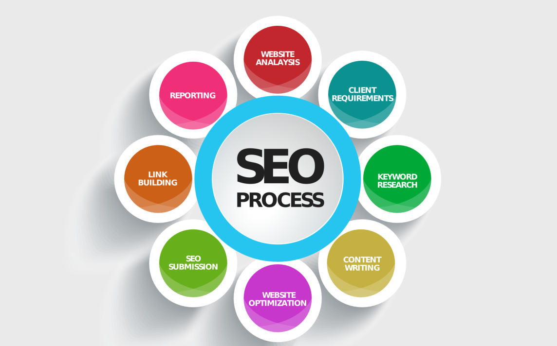 SEO for Busy Business Owners