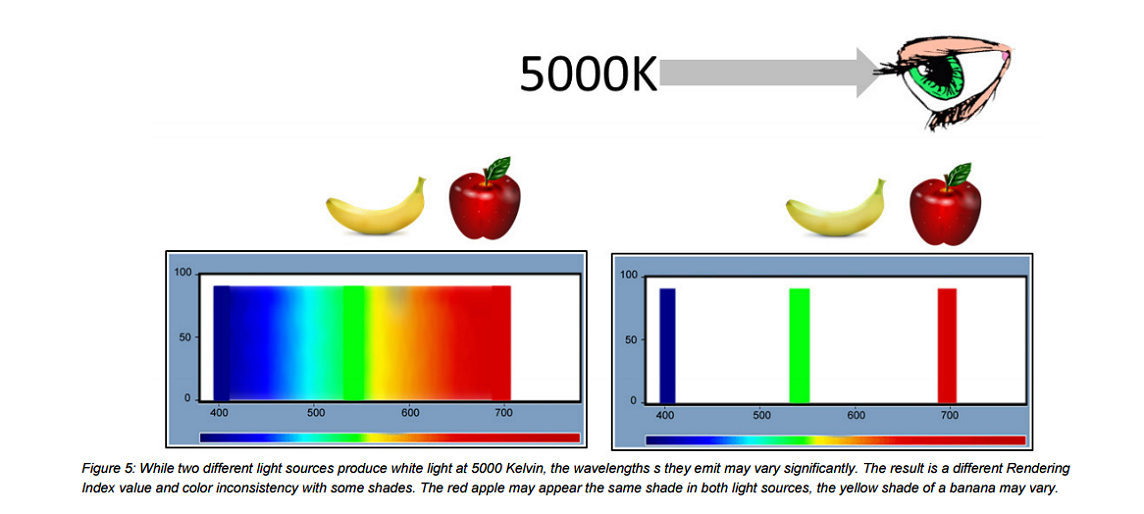 5000k-light-differences